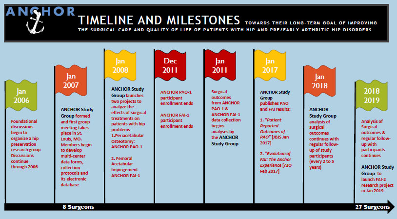 anchor-timeline-and-milestones